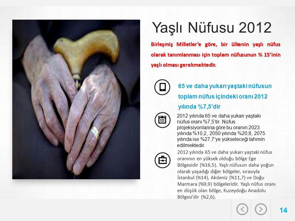 Yaşlı Nüfusu 2012 14 65 ve daha yukarı yaştaki nüfusun toplam nüfus içindeki oranı 2012 yılında %7,5'dir 2012 yılında 65 ve daha yukarı yaştaki nüfus oranı %7,5'tir.