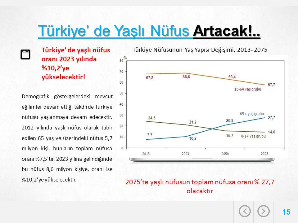 Türkiye' de Yaşlı Nüfus Artacak!.. 15 Türkiye nüfusunda yaşlı nüfus oranı 2023 yılında Türkiye nüfusunda yaşlı nüfus oranı 2023 yılında %10,2'ye yükse