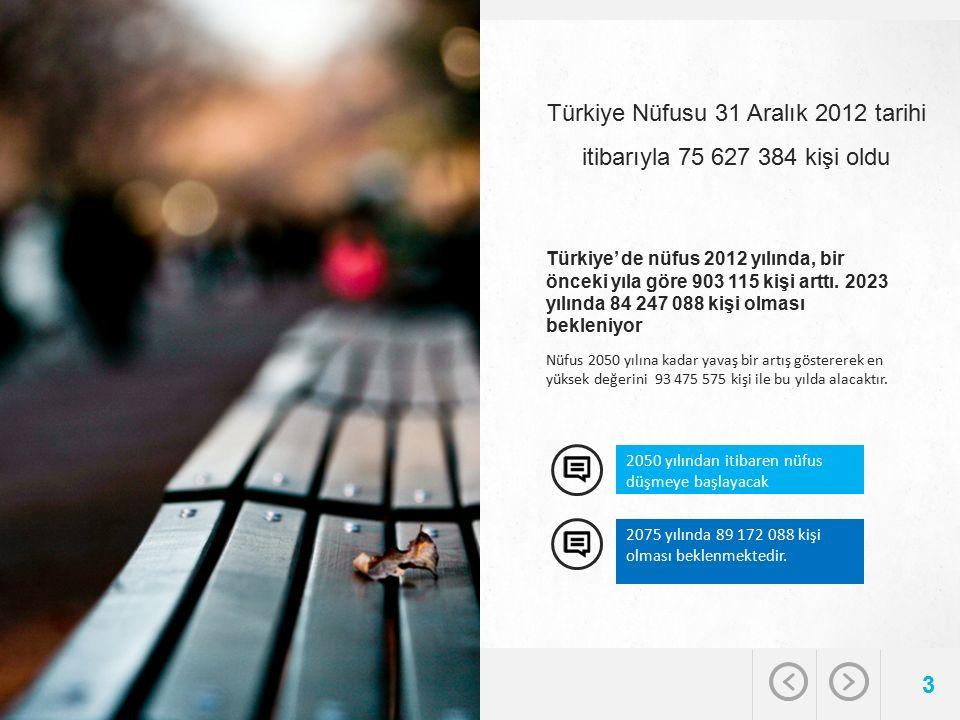 Türkiye Nüfusu 31 Aralık 2012 tarihi itibarıyla 75 627 384 kişi oldu 3 Nüfus 2050 yılına kadar yavaş bir artış göstererek en yüksek değerini 93 475 575 kişi ile bu yılda alacaktır.