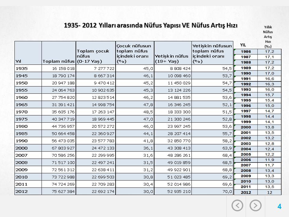 4 1935- 2012 Yılları arasında Nüfus Yapısı VE Nüfus Artış Hızı YIL Yıllık Nüfus Artış Hızı (% o )