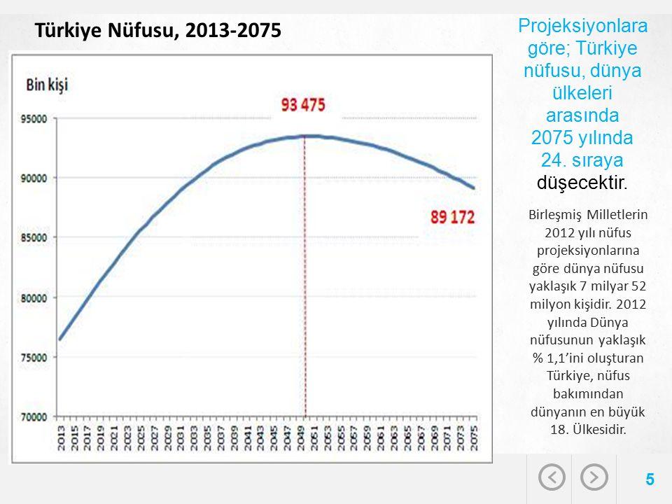 Projeksiyonlara göre; Türkiye nüfusu, dünya ülkeleri arasında 2075 yılında 24. sıraya düşecektir. 5 Türkiye Nüfusu, 2013-2075 Birleşmiş Milletlerin 20