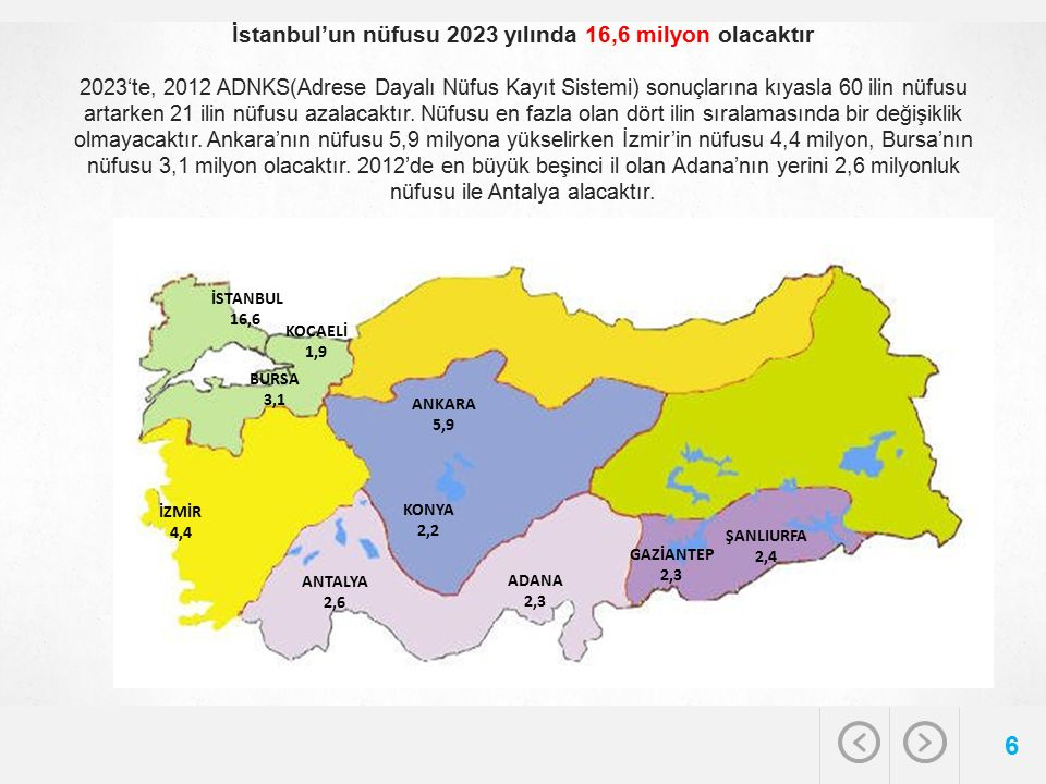 İstanbul'un nüfusu 2023 yılında 16,6 milyon olacaktır 2023'te, 2012 ADNKS(Adrese Dayalı Nüfus Kayıt Sistemi) sonuçlarına kıyasla 60 ilin nüfusu artark