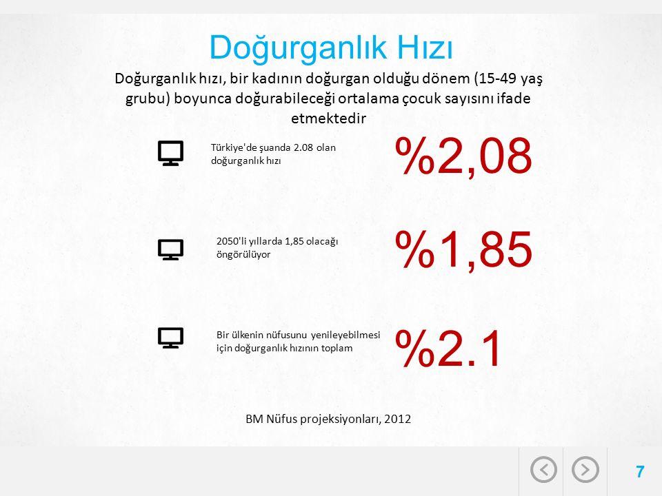 Doğurganlık Hızı 7 %2,08 Türkiye de şuanda 2.08 olan doğurganlık hızı 2050 li yıllarda 1,85 olacağı öngörülüyor %1,85 Bir ülkenin nüfusunu yenileyebilmesi için doğurganlık hızının toplam %2.1 BM Nüfus projeksiyonları, 2012 Doğurganlık hızı, bir kadının doğurgan olduğu dönem (15-49 yaş grubu) boyunca doğurabileceği ortalama çocuk sayısını ifade etmektedir