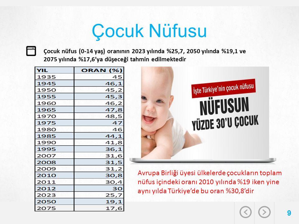 Çocuk Nüfusu 9 Çocuk nüfus (0-14 yaş) oranının 2023 yılında %25,7, 2050 yılında %19,1 ve 2075 yılında %17,6'ya düşeceği tahmin edilmektedir Avrupa Birliği üyesi ülkelerde çocukların toplam nüfus içindeki oranı 2010 yılında %19 iken yine aynı yılda Türkiye'de bu oran %30,8'dir