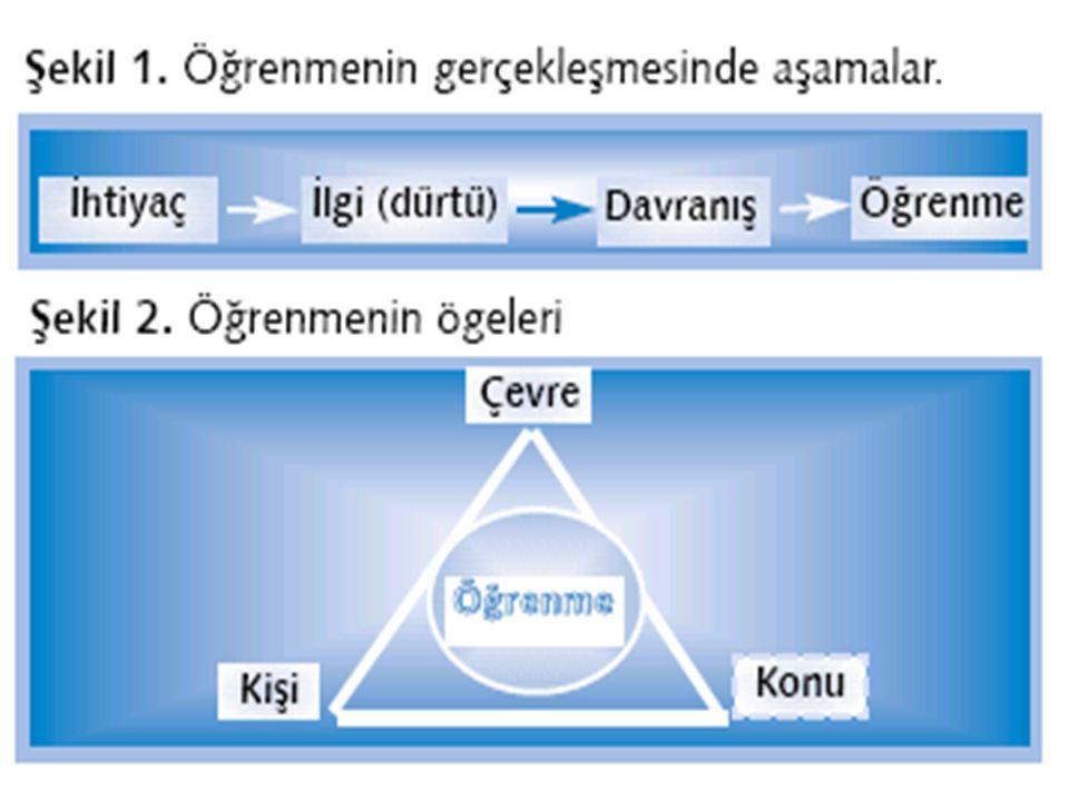 Öğrenme; bilgi, tutum, beceri ve alışkanlıklar düzeyinde oluşur.