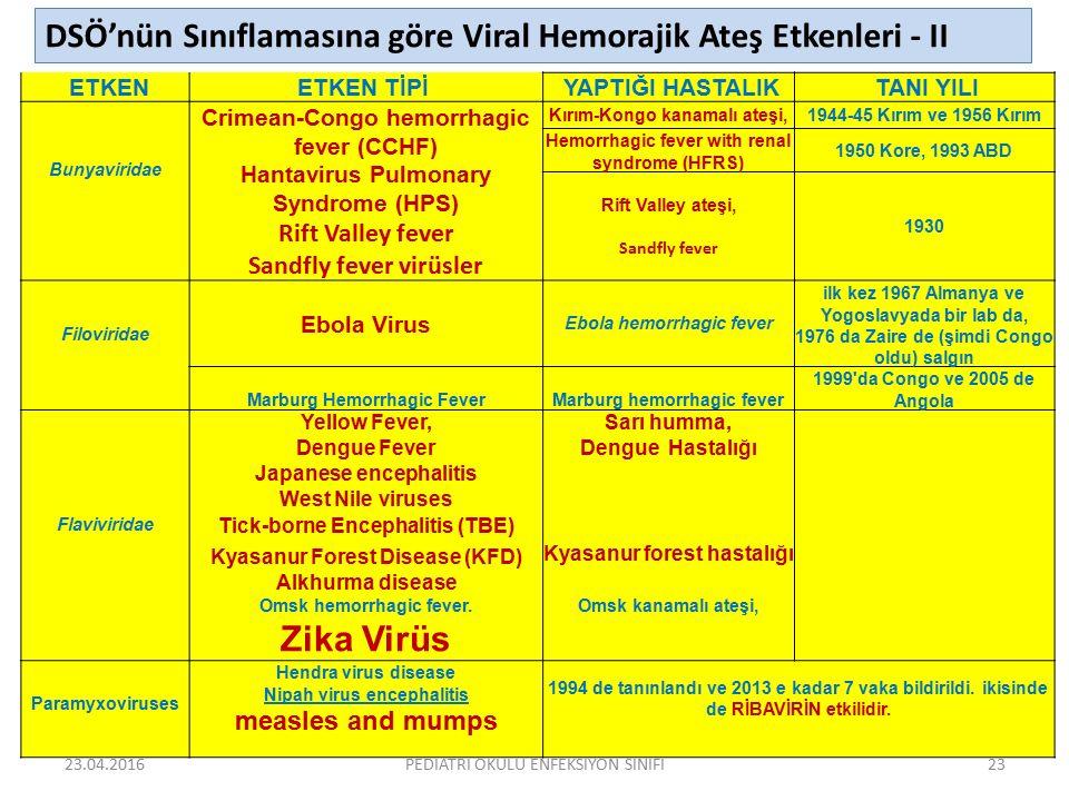 23.04.2016PEDİATRİ OKULU ENFEKSİYON SINIFI23 ETKENETKEN TİPİ YAPTIĞI HASTALIK TANI YILI Bunyaviridae Crimean-Congo hemorrhagic fever (CCHF) Hantavirus