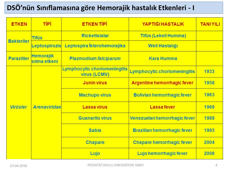 Other Modes of Transmission Maternal-fetal Intrauterine Perinatal Other Sexual Blood transfusion Laboratory exposure Theoretical Organ or tissue transplantation Breast milk 23.04.2016PEDİATRİ OKULU ENFEKSİYON SINIFI65 Zika Virus in the Americas In May 2015, the first locally-acquired cases in the Americas were reported in Brazil Currently, outbreaks are occurring in many countries or territories in the Americas, including the Commonwealth of Puerto Rico and the U.S.