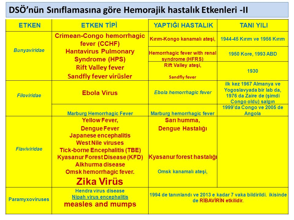 23.04.2016PEDİATRİ OKULU ENFEKSİYON SINIFI66 Zika Virus Clinical Disease Course and Outcomes Clinical illness usually mild Symptoms last several days to a week.