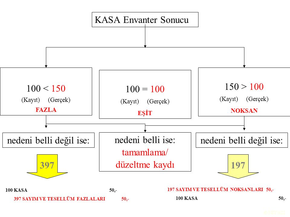 KASA Envanter Sonucu 100 < 150 (Kayıt) (Gerçek) FAZLA 100 = 100 (Kayıt) (Gerçek) EŞİT 150 > 100 (Kayıt) (Gerçek) NOKSAN nedeni belli ise: tamamlama/ düzeltme kaydı nedeni belli değil ise: 397197 nedeni belli değil ise: 100 KASA 50,- 397 SAYIM VE TESELLÜM FAZLALARI50,- 197 SAYIM VE TESELLÜM NOKSANLARI 50,- 100 KASA 50,-
