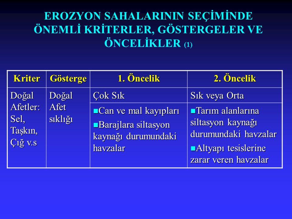 EROZYON SAHALARININ SEÇİMİNDE ÖNEMLİ KRİTERLER, GÖSTERGELER VE ÖNCELİKLER (1) KriterGösterge 1. Öncelik 2. Öncelik Doğal Afetler: Sel, Taşkın, Çığ v.s