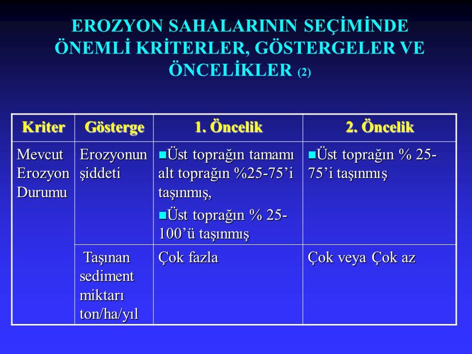 EROZYON SAHALARININ SEÇİMİNDE ÖNEMLİ KRİTERLER, GÖSTERGELER VE ÖNCELİKLER (2) KriterGösterge 1. Öncelik 2. Öncelik Mevcut Erozyon Durumu Erozyonun şid
