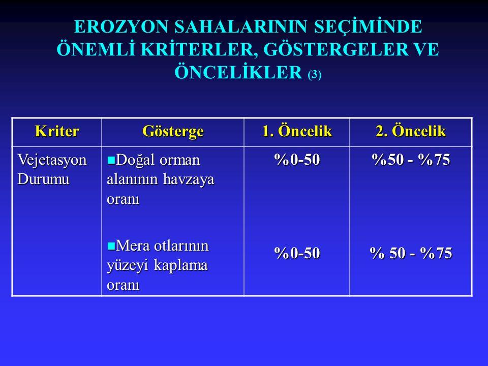 EROZYON SAHALARININ SEÇİMİNDE ÖNEMLİ KRİTERLER, GÖSTERGELER VE ÖNCELİKLER (3) KriterGösterge 1. Öncelik 2. Öncelik Vejetasyon Durumu Doğal orman alanı