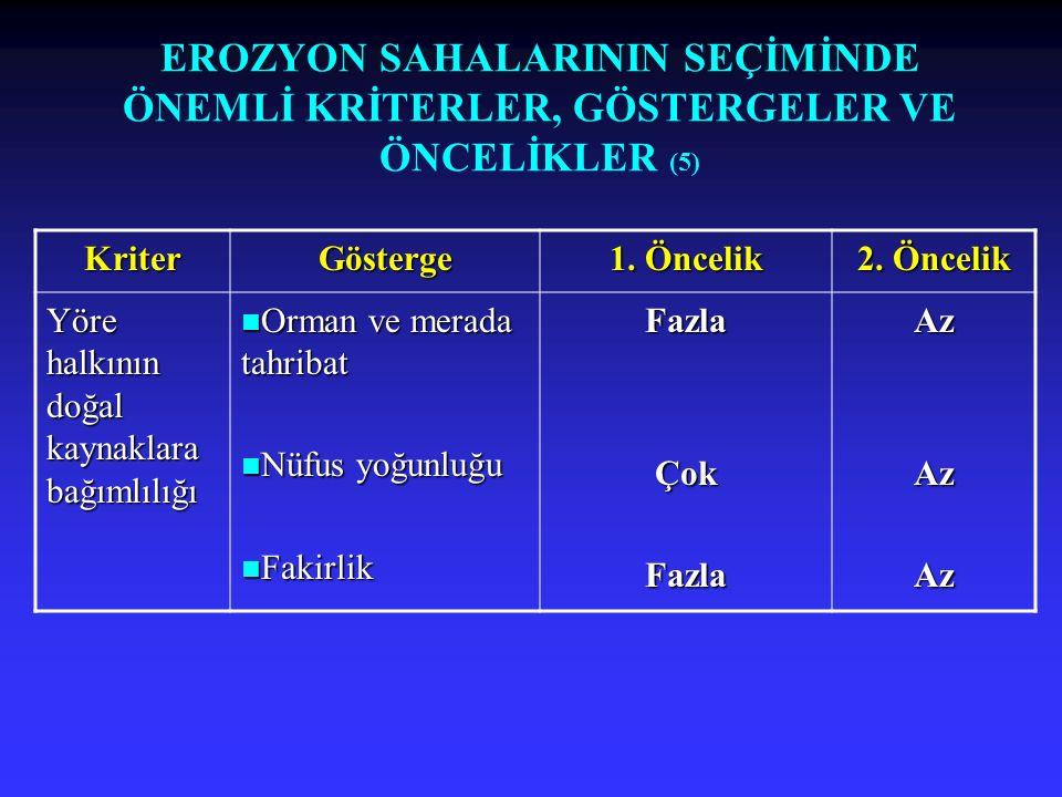 EROZYON SAHALARININ SEÇİMİNDE ÖNEMLİ KRİTERLER, GÖSTERGELER VE ÖNCELİKLER (5) KriterGösterge 1. Öncelik 2. Öncelik Yöre halkının doğal kaynaklara bağı