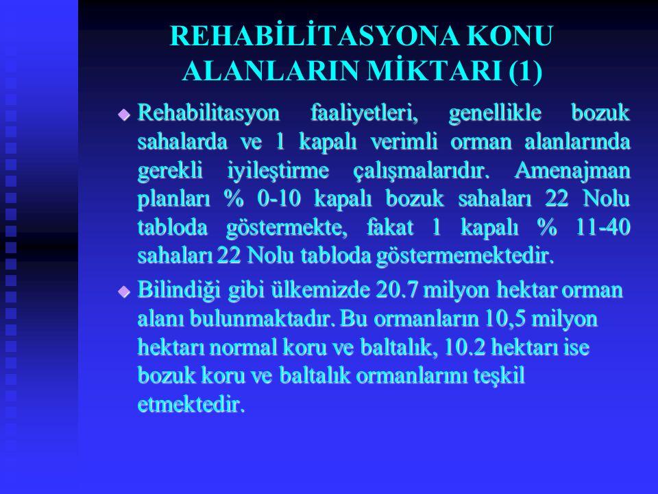 REHABİLİTASYONA KONU ALANLARIN MİKTARI (1)  Rehabilitasyon faaliyetleri, genellikle bozuk sahalarda ve 1 kapalı verimli orman alanlarında gerekli iyi