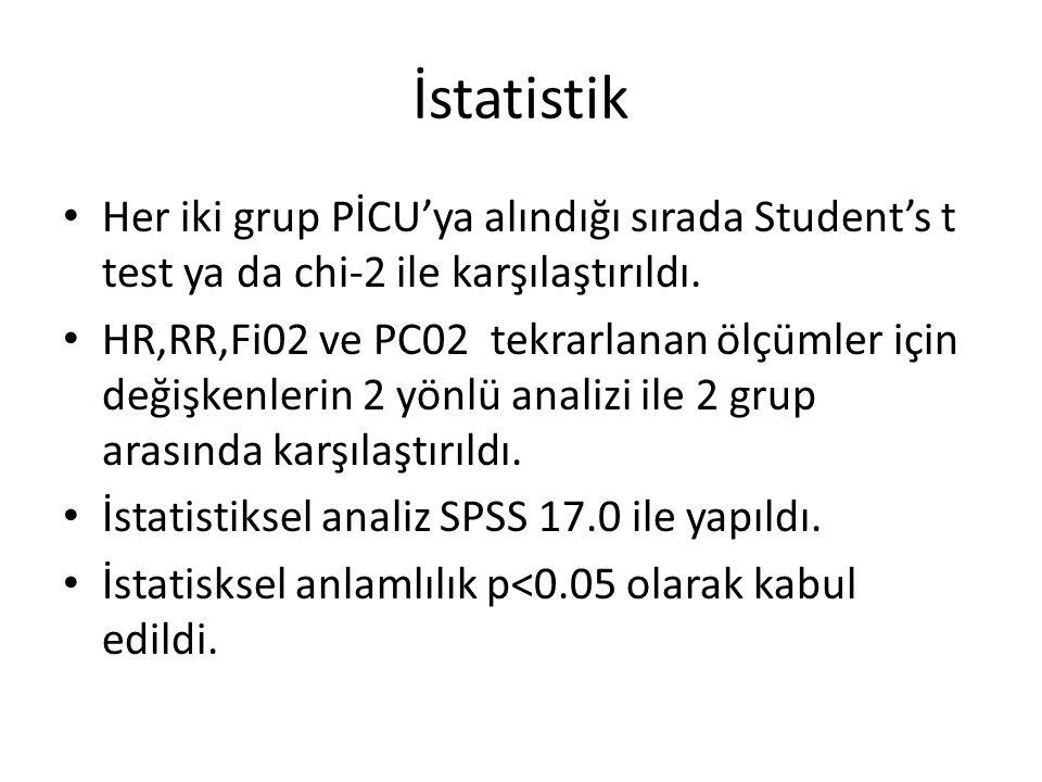 İstatistik Her iki grup PİCU'ya alındığı sırada Student's t test ya da chi-2 ile karşılaştırıldı. HR,RR,Fi02 ve PC02 tekrarlanan ölçümler için değişke