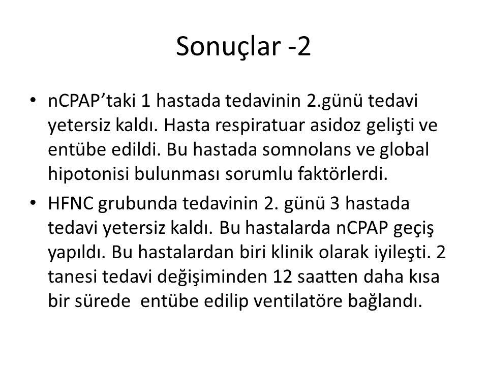 Sonuçlar -2 nCPAP'taki 1 hastada tedavinin 2.günü tedavi yetersiz kaldı. Hasta respiratuar asidoz gelişti ve entübe edildi. Bu hastada somnolans ve gl