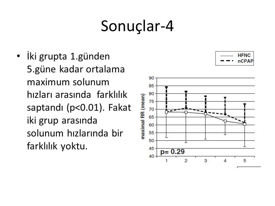 Sonuçlar-4 İki grupta 1.günden 5.güne kadar ortalama maximum solunum hızları arasında farklılık saptandı (p<0.01). Fakat iki grup arasında solunum hız