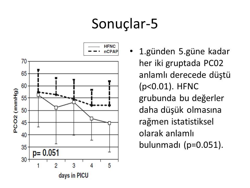 Sonuçlar-5 1.günden 5.güne kadar her iki gruptada PC02 anlamlı derecede düştü (p<0.01). HFNC grubunda bu değerler daha düşük olmasına rağmen istatisti