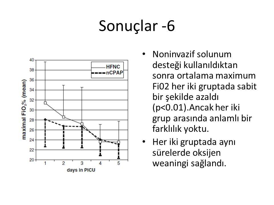 Sonuçlar -6 Noninvazif solunum desteği kullanıldıktan sonra ortalama maximum Fi02 her iki gruptada sabit bir şekilde azaldı (p<0.01).Ancak her iki gru