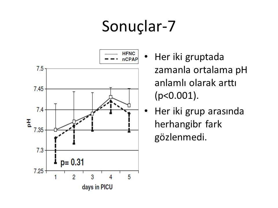 Sonuçlar-7 Her iki gruptada zamanla ortalama pH anlamlı olarak arttı (p<0.001). Her iki grup arasında herhangibr fark gözlenmedi.