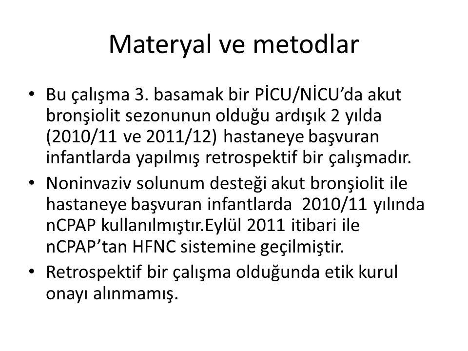 Materyal ve metodlar Bu çalışma 3. basamak bir PİCU/NİCU'da akut bronşiolit sezonunun olduğu ardışık 2 yılda (2010/11 ve 2011/12) hastaneye başvuran i