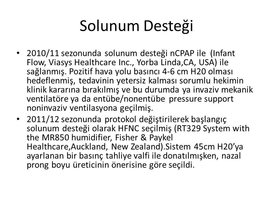 Solunum Desteği 2010/11 sezonunda solunum desteği nCPAP ile (Infant Flow, Viasys Healthcare Inc., Yorba Linda,CA, USA) ile sağlanmış. Pozitif hava yol