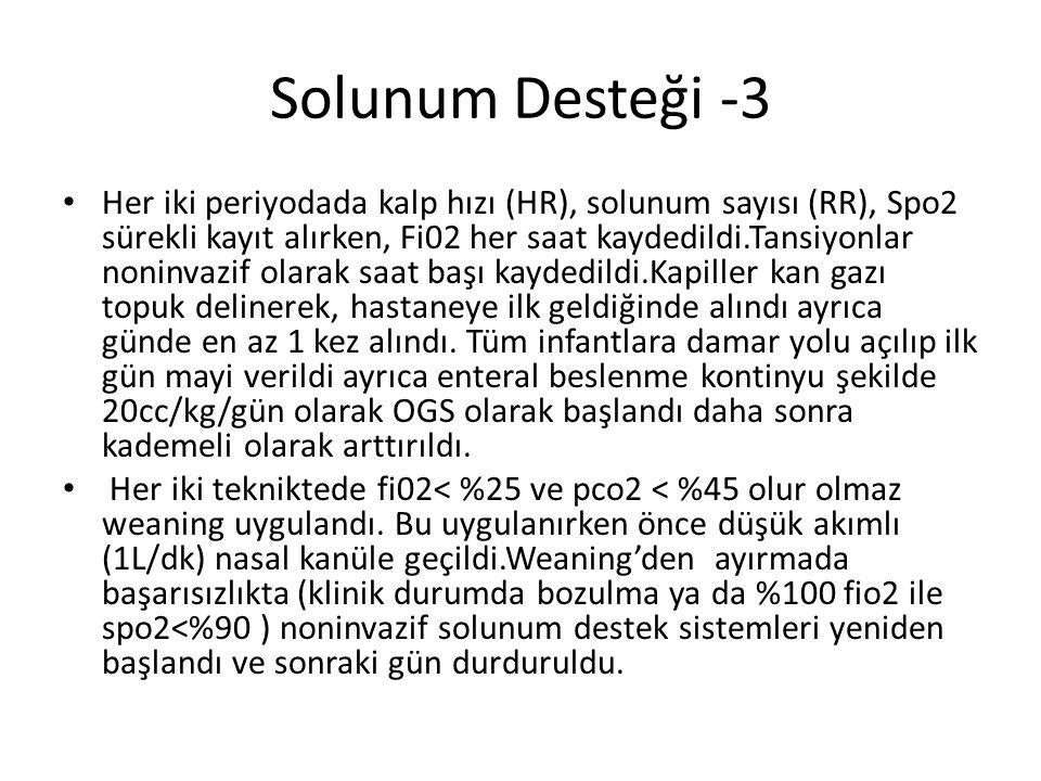 Solunum Desteği -3 Her iki periyodada kalp hızı (HR), solunum sayısı (RR), Spo2 sürekli kayıt alırken, Fi02 her saat kaydedildi.Tansiyonlar noninvazif