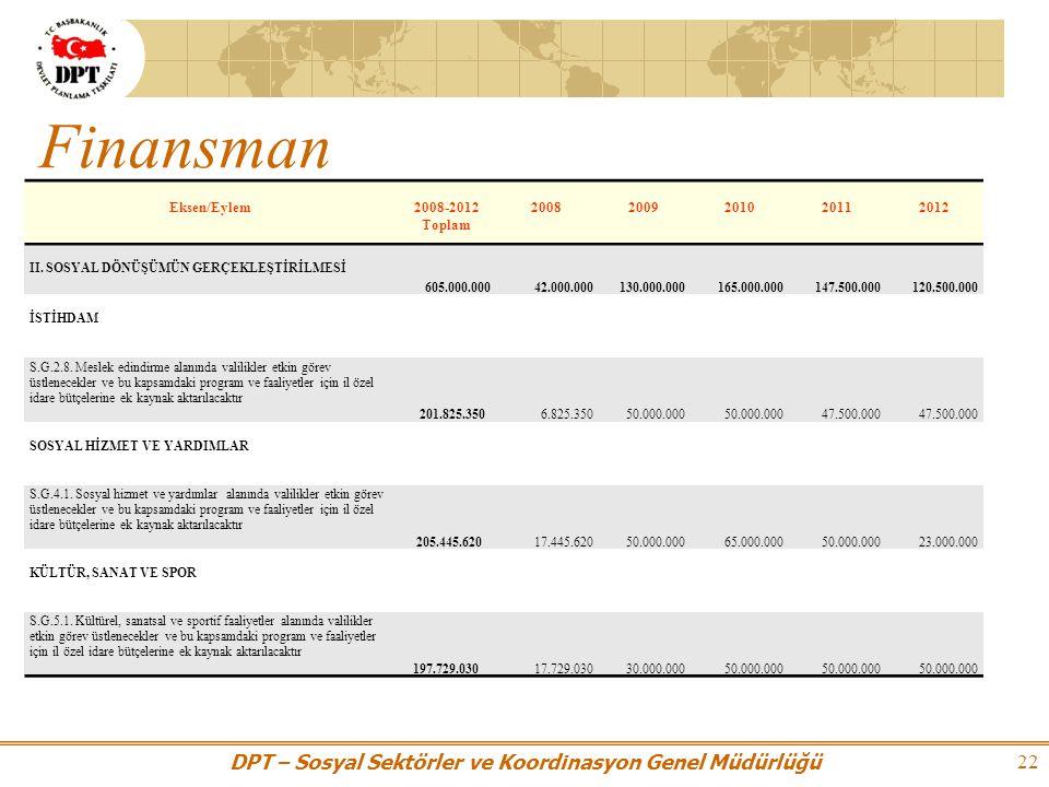 DPT – Sosyal Sektörler ve Koordinasyon Genel Müdürlüğü 22 Eksen/Eylem2008-2012 Toplam 20082009201020112012 II.