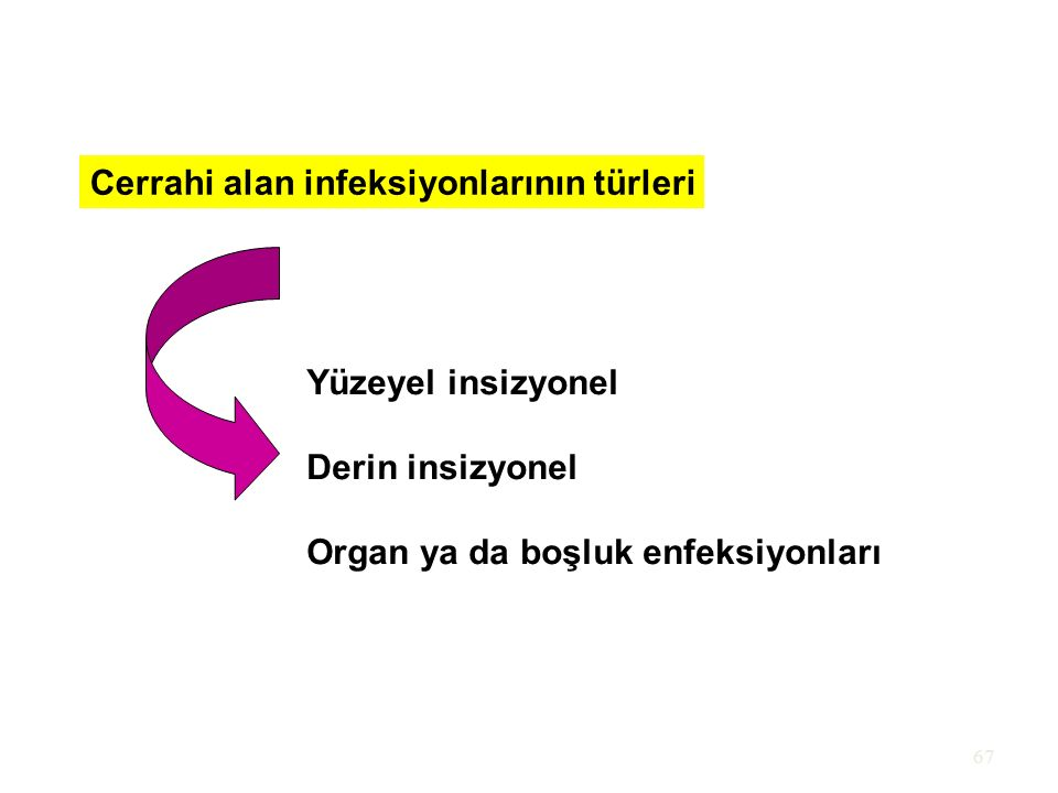 67 Cerrahi alan infeksiyonlarının türleri Yüzeyel insizyonel Derin insizyonel Organ ya da boşluk enfeksiyonları