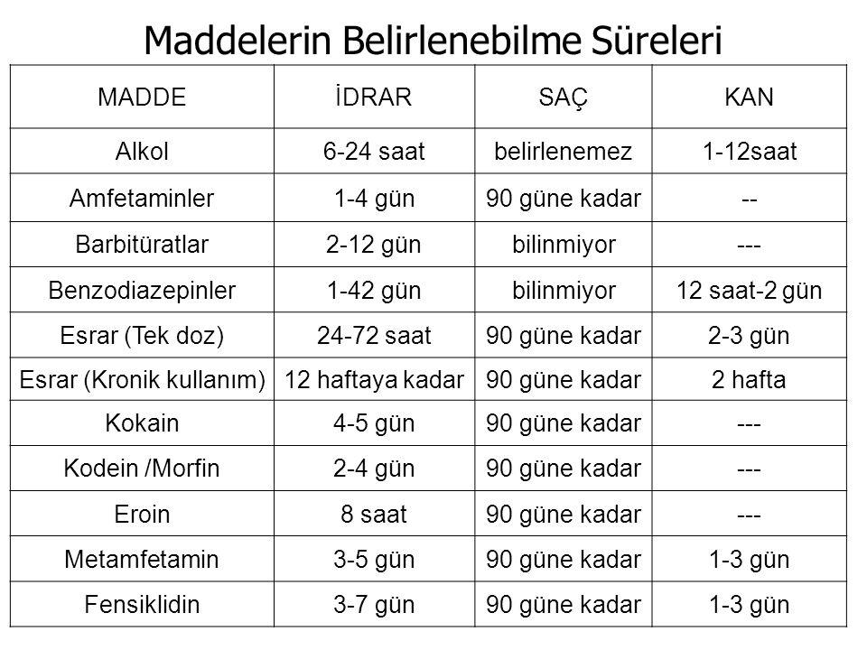 MADDEİDRARSAÇKAN Alkol6-24 saatbelirlenemez1-12saat Amfetaminler1-4 gün90 güne kadar-- Barbitüratlar2-12 günbilinmiyor--- Benzodiazepinler1-42 günbili