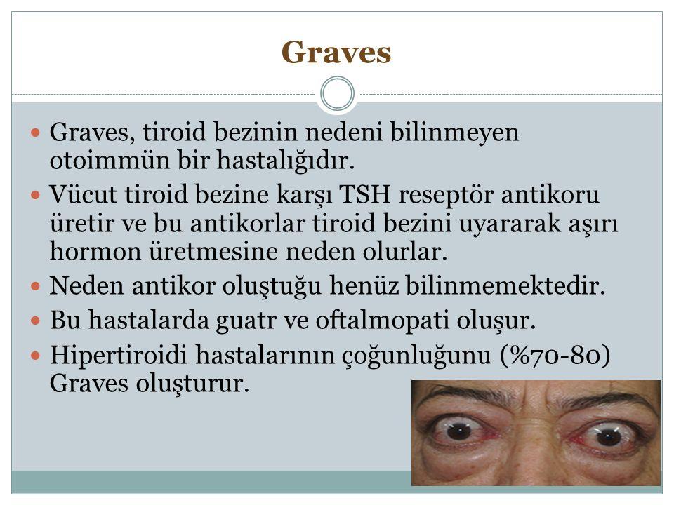 Graves Graves, tiroid bezinin nedeni bilinmeyen otoimmün bir hastalığıdır. Vücut tiroid bezine karşı TSH reseptör antikoru üretir ve bu antikorlar tir