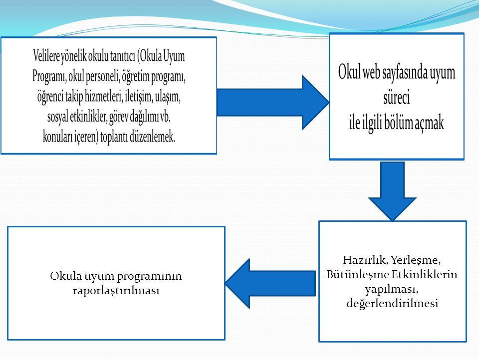 OKULA UYUM PROGRAMI DEĞERLENDİRME Okula Uyum Programı'nın işleyişinin sorumlusu okul/kurum yöneticisidir.