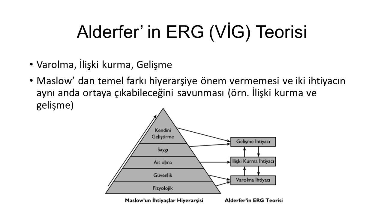 Alderfer' in ERG (VİG) Teorisi Varolma, İlişki kurma, Gelişme Maslow' dan temel farkı hiyerarşiye önem vermemesi ve iki ihtiyacın aynı anda ortaya çık