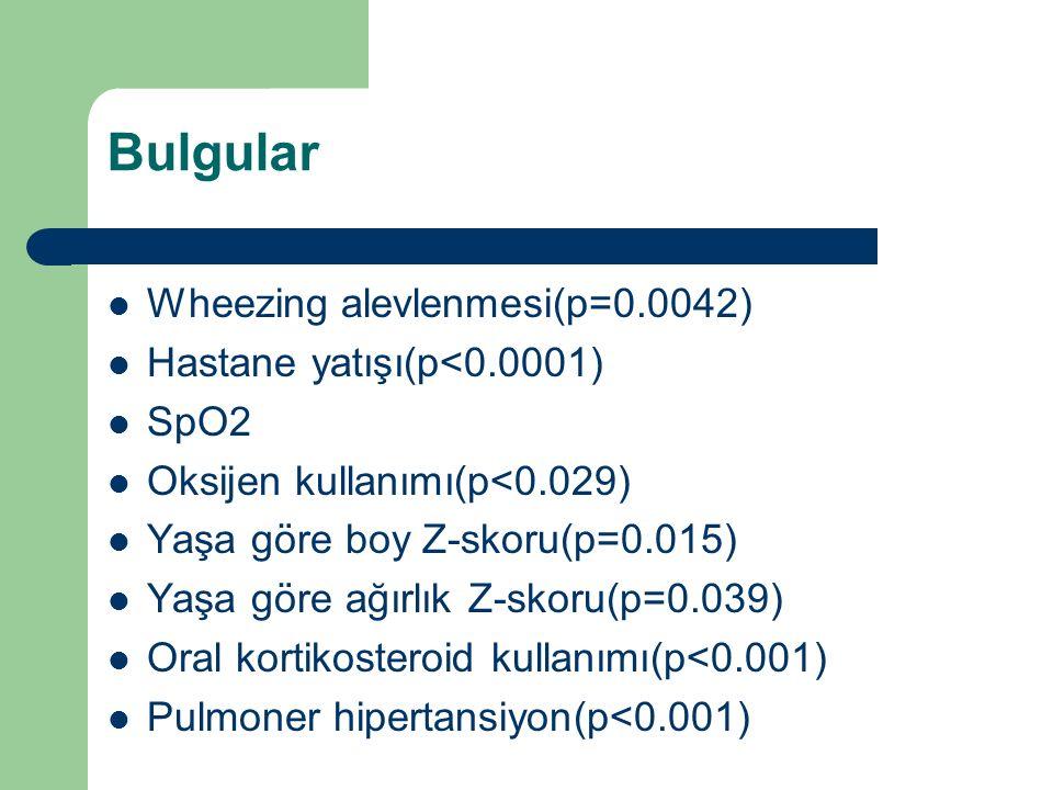Bulgular Wheezing alevlenmesi(p=0.0042) Hastane yatışı(p<0.0001) SpO2 Oksijen kullanımı(p<0.029) Yaşa göre boy Z-skoru(p=0.015) Yaşa göre ağırlık Z-skoru(p=0.039) Oral kortikosteroid kullanımı(p<0.001) Pulmoner hipertansiyon(p<0.001)
