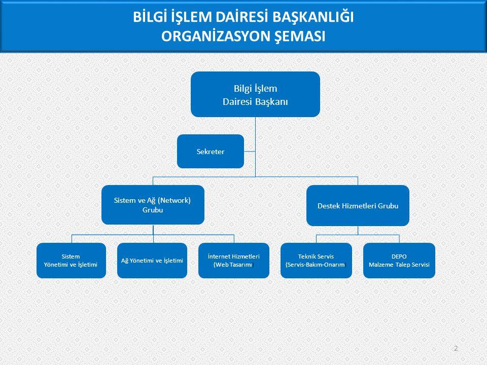 2 BİLGİ İŞLEM DAİRESİ BAŞKANLIĞI ORGANİZASYON ŞEMASI Bilgi İşlem Dairesi Başkanı Sistem ve Ağ (Network) Grubu Destek Hizmetleri Grubu Sistem Yönetimi ve İşletimi Ağ Yönetimi ve İşletimi Teknik Servis (Servis-Bakım-Onarım) DEPO Malzeme Talep Servisi Sekreter İ nternet Hizmetleri (Web Tasarımı)