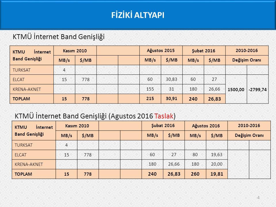 4 KTMÜ İnternet Band Genişliği KTMU İnternet Band Genişliği Kasım 2010 Ağustos 2015 Şubat 2016 2010-2016 MB/s$/MB MB/s$/MB MB/s$/MB Değişim Oranı TURKSAT4 ELCAT15778 6030,836027 1500,00-2799,74 KRENA-AKNET 1553118026,66 TOPLAM15778 21530,91 24026,83 KTMÜ İnternet Band Genişliği (Agustos 2016 Taslak) KTMU İnternet Band Genişliği Kasım 2010 Şubat 2016 Ağustos 2016 2010-2016 MB/s$/MB MB/s$/MB MB/s$/MB Değişim Oranı TURKSAT4 ELCAT15778 60278019,63 KRENA-AKNET 18026,6618020,00 TOPLAM15778 24026,8326019,81 FİZİKİ ALTYAPI