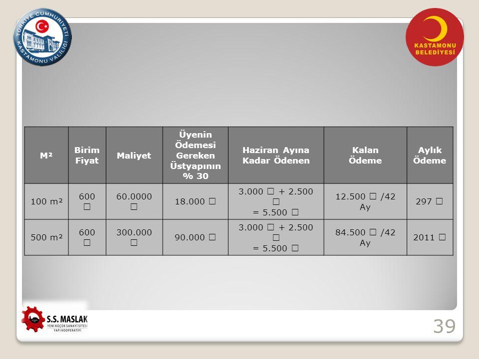 39 M² Birim Fiyat Maliyet Üyenin Ödemesi Gereken Üstyapının % 30 Haziran Ayına Kadar Ödenen Kalan Ödeme Aylık Ödeme 100 m² 60060.0000 18.000 3.000 + 2.500 = 5.500 12.500 /42 Ay 297 500 m² 600300.000 90.000 3.000 + 2.500 = 5.500 84.500 /42 Ay 2011