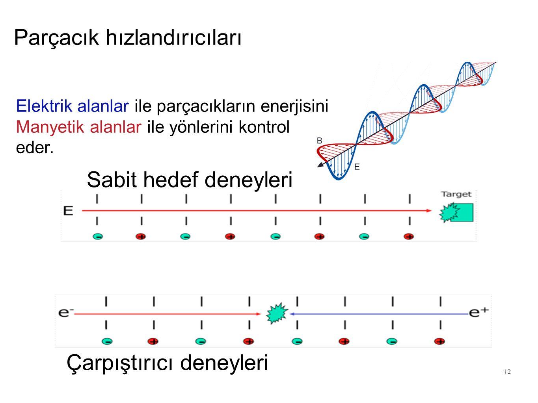 12 Parçacık hızlandırıcıları Elektrik alanlar ile parçacıkların enerjisini Manyetik alanlar ile yönlerini kontrol eder. Sabit hedef deneyleri Çarpıştı