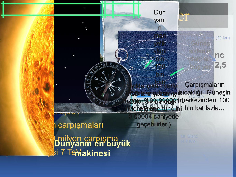 17 Large Hadron Collider 26,7 km uzunluğunda bir çember 9300 süpermıknatıs 33000 ton sıcaklık: 1,9K iç basınç: 10 -13 atm manyetik alan 8,33T proton-proton carpışmaları saniyede 600 milyon çarpışma proton enerjisi 7 TeV Mont Blanc tünelinin 2,5 katı Dünyanın en büyük makinesi yaklaşık 3,5 Eiffel kulesi −59 °C saf antifriz donar −89 °C Kutupla rda ölcülmü ş en düşük sıcaklık −18 3 °C Oksijen sıvıya döner −27 0,5 °C Dış uzayın sıcaklığı −27 1,3 °C 1,9 K dünyanın en büyük buzdolabı Güneş sistemin deki en boş yer Dün yanı n man yetik alanı nın 150 bin katı Concorde (15 Km) 1 yıllık LHC verisi (20 km) Mt.