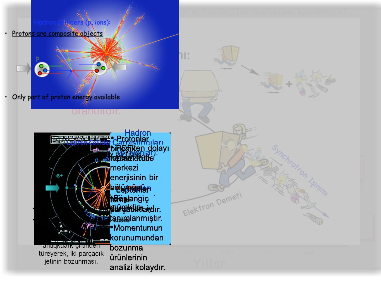18 s Hadron Çarpıştırıcıları ‣ Yüksek enerji sınırlarında keşif ‣ LHC, hadronlar için modern bir dairesel hızlandırıcı Hadron Çarpıştırıcıları ‣ Yüksek enerji sınırlarında keşif ‣ LHC, hadronlar için modern bir dairesel hızlandırıcı Lepton Çarpıştırıcıları ‣ Keşfedilen enerji aralıklarında hassas ölçümler ‣ CLIC, ILC leptonlar için modern hızlandırıcılar Lepton Çarpıştırıcıları ‣ Keşfedilen enerji aralıklarında hassas ölçümler ‣ CLIC, ILC leptonlar için modern hızlandırıcılar Hafif parçacıklar için doğrusal hızlandırıcılar kullanılarak synchrotron ışınımı ile enerji kaybının önüne geçilebilir...