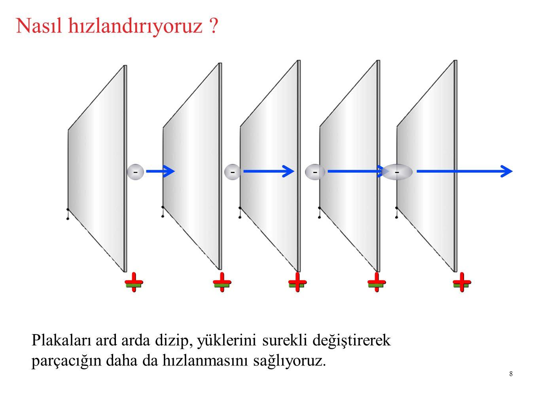 8 - + - Nasıl hızlandırıyoruz ? + - + - - --- ++ - Plakaları ard arda dizip, yüklerini surekli değiştirerek parçacığın daha da hızlanmasını sağlıyoruz
