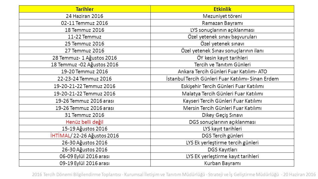 TarihlerEtkinlik 24 Haziran 2016Mezuniyet töreni 02-11 Temmuz 2016Ramazan Bayramı 18 Temmuz 2016LYS sonuçlarının açıklanması 11-22 TemmuzÖzel yetenek sınav başvuruları 25 Temmuz 2016Özel yetenek sınavı 27 Temmuz 2016Özel yetenek Sınav sonuçlarının ilanı 28 Temmuz- 1 Ağustos 2016ÖY kesin kayıt tarihleri 18 Temmuz -02 Ağustos 2016Tercih ve Tanıtım Günleri 19-20 Temmuz 2016Ankara Tercih Günleri Fuar Katılım- ATO 22-23-24 Temmuz 2016İstanbul Tercih Günleri Fuar Katılımı- Sinan Erdem 19-20-21-22 Temmuz 2016Eskişehir Tercih Günleri Fuar Katılımı 19-20-21-22 Temmuz 2016Malatya Tercih Günleri Fuar Katılımı 19-26 Temmuz 2016 arasıKayseri Tercih Günleri Fuar Katılımı 19-26 Temmuz 2016 arasıMersin Tercih Günleri Fuar Katılımı 31 Temmuz 2016Dikey Geçiş Sınavı Henüz belli değilDGS sonuçlarının açıklanması 15-19 Ağustos 2016LYS kayıt tarihleri İHTİMAL/ 22-26 Ağustos 2016DGS Tercih günleri 26-30 Ağustos 2016LYS Ek yerleştirme tercih günleri 26-30 Ağustos 2016DGS Kayıtları 06-09 Eylül 2016 arasıLYS EK yerleştirme kayıt tarihleri 09-19 Eylül 2016 arasıKurban Bayramı 2016 Tercih Dönemi Bilgilendirme Toplantısı - Kurumsal İletişim ve Tanıtım Müdürlüğü - Strateji ve İş Geliştirme Müdürlüğü - 20 Haziran 2016