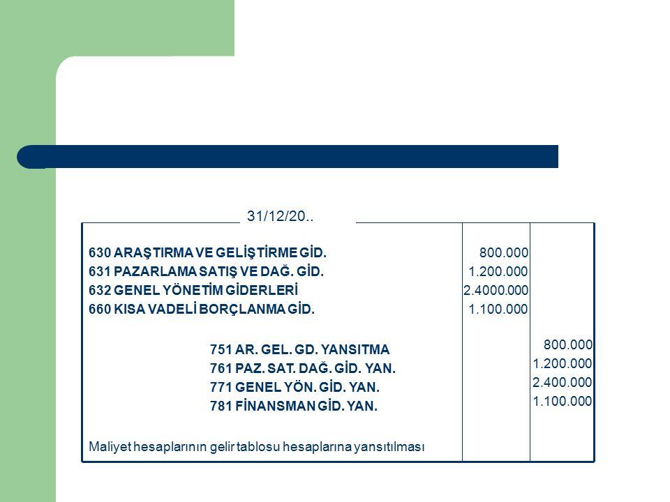 Maliyet hesaplarının gelir tablosu hesaplarına yansıtılması 800.000 1.200.000 2.400.000 1.100.000 751 AR.