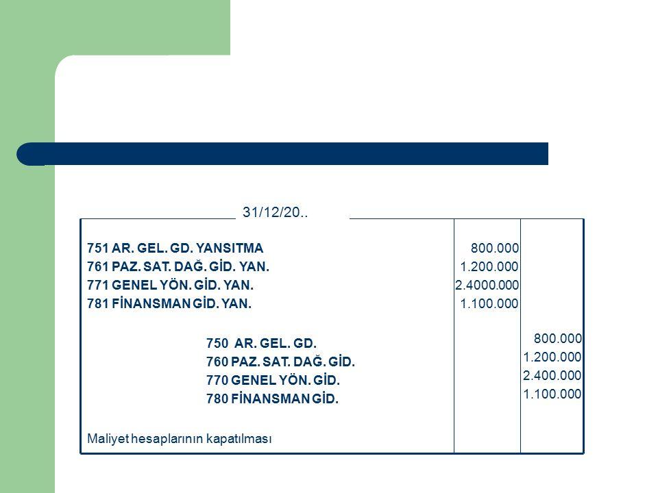 Maliyet hesaplarının kapatılması 800.000 1.200.000 2.400.000 1.100.000 750 AR.