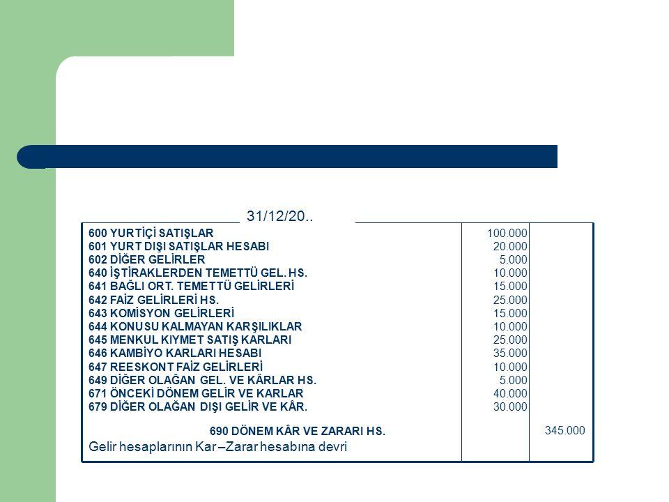 Gelir hesaplarının Kar –Zarar hesabına devri 345.000 690 DÖNEM KÂR VE ZARARI HS.