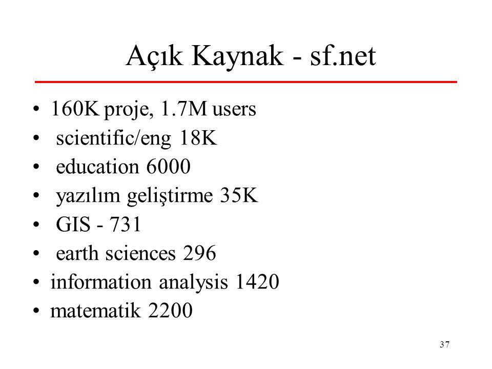 37 Açık Kaynak - sf.net 160K proje, 1.7M users scientific/eng 18K education 6000 yazılım geliştirme 35K GIS - 731 earth sciences 296 information analy
