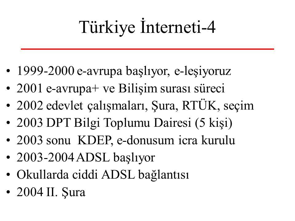 Türkiye İnterneti-4 1999-2000 e-avrupa başlıyor, e-leşiyoruz 2001 e-avrupa+ ve Bilişim surası süreci 2002 edevlet çalışmaları, Şura, RTÜK, seçim 2003