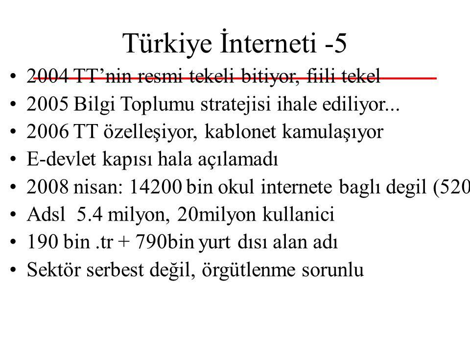 Türkiye İnterneti -6 %33 kul.%65 kullanmamış, %22 duyma.