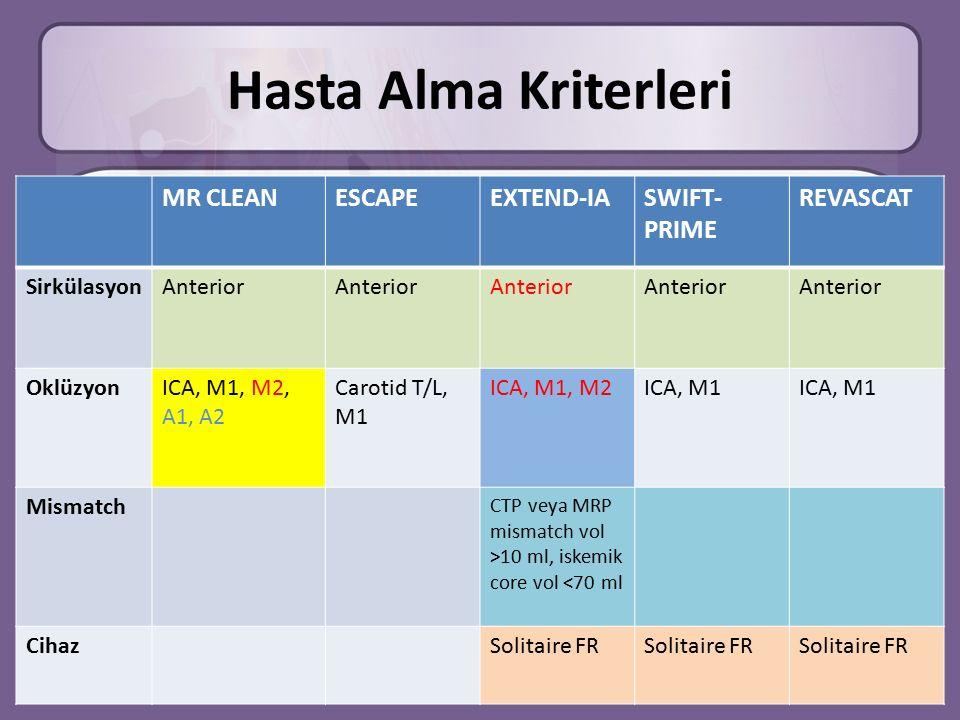 Hasta Alma Kriterleri MR CLEANESCAPEEXTEND-IASWIFT- PRIME REVASCAT SirkülasyonAnterior OklüzyonICA, M1, M2, A1, A2 Carotid T/L, M1 ICA, M1, M2ICA, M1 Mismatch CTP veya MRP mismatch vol >10 ml, iskemik core vol <70 ml CihazSolitaire FR