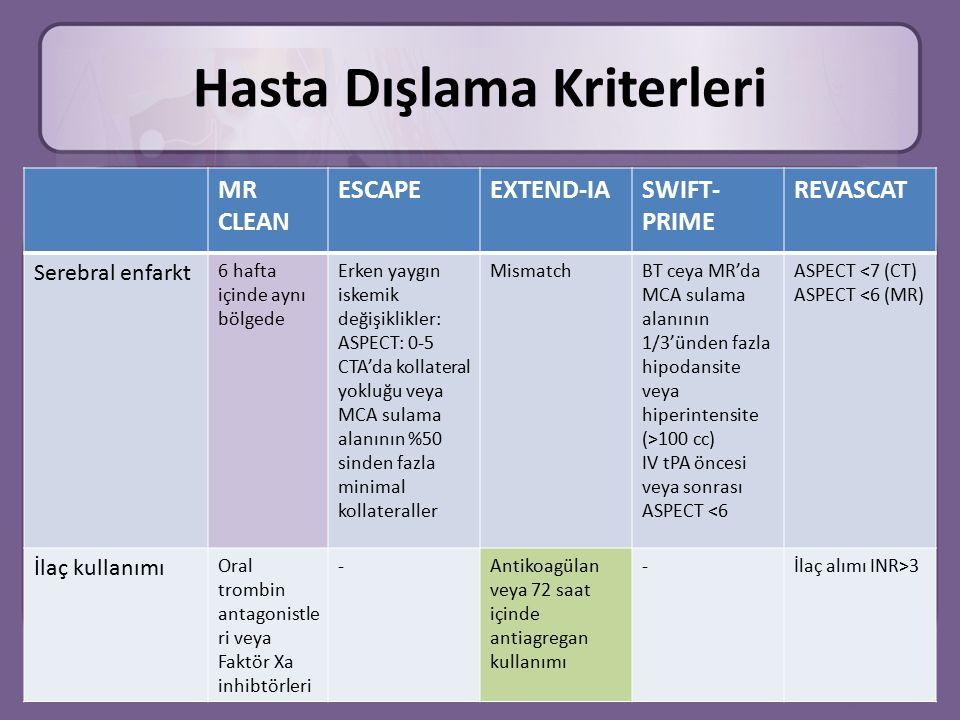 Hasta Dışlama Kriterleri MR CLEAN ESCAPEEXTEND-IASWIFT- PRIME REVASCAT Serebral enfarkt 6 hafta içinde aynı bölgede Erken yaygın iskemik değişiklikler: ASPECT: 0-5 CTA'da kollateral yokluğu veya MCA sulama alanının %50 sinden fazla minimal kollateraller MismatchBT ceya MR'da MCA sulama alanının 1/3'ünden fazla hipodansite veya hiperintensite (>100 cc) IV tPA öncesi veya sonrası ASPECT <6 ASPECT <7 (CT) ASPECT <6 (MR) İlaç kullanımı Oral trombin antagonistle ri veya Faktör Xa inhibtörleri -Antikoagülan veya 72 saat içinde antiagregan kullanımı -İlaç alımı INR>3